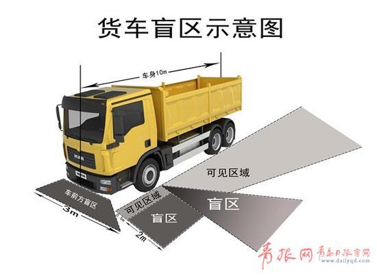 一、货车前方盲区(2.5米范围内为盲区)