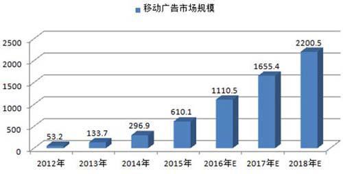 2012-2018年中国移动广告市场规模