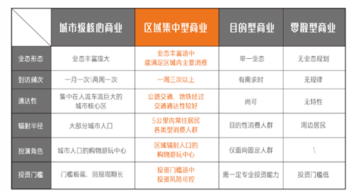 (相较于传统商业类型,区域集中型商业具有更大的投资优势)