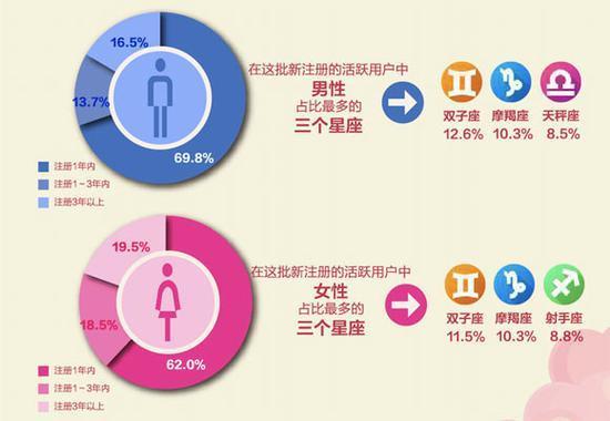 广东地区单身人群靠谱度最高