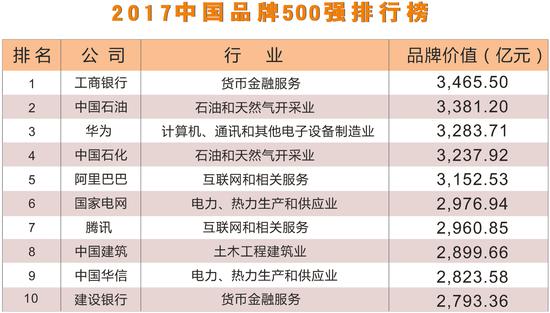 2017中国品牌500强企业前十名