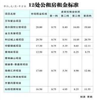 公租房租金定了 分为四档 快瞅瞅多少钱_新浪青岛