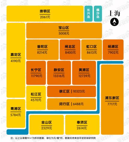 深圳以南海为中心,围绕南海的各城区租金远高于其他距南海稍远的城区。而南山区则是深圳唯一的万元区,租金为10,177元。