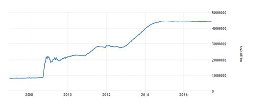 2.欧洲央行(ECB):欧洲央行同样透过货币政策及资产收购规模来刺激经济增长。