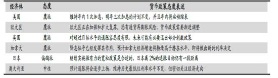 兹将各国央行货币政策及影响分别说明如下: