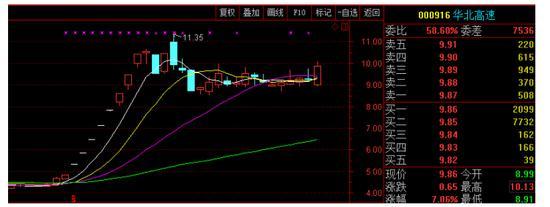 2017.6.22-2017.7.10(11个交易日斩获140%收益)