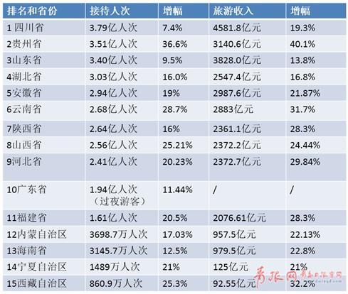 消费升级:国内游人均超2000元,超5成选5钻产品
