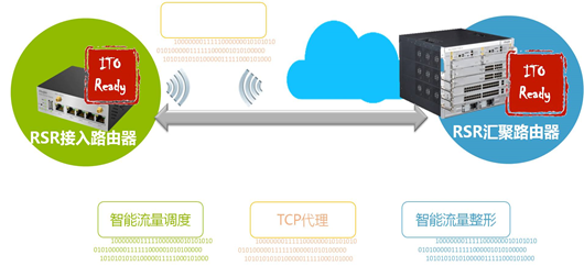 图:ITO智能传输优化