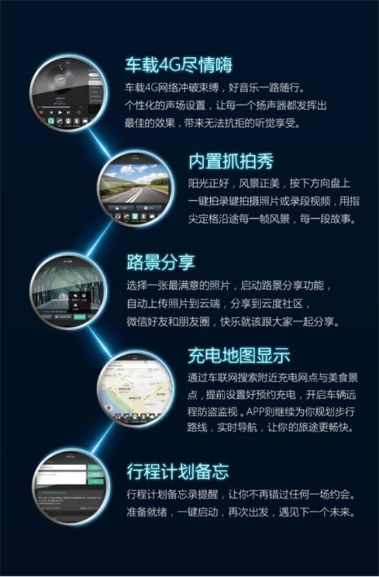 车辆内置集成操作式行车记录仪,更可实现一键抓拍、一键录制、日常行车记录,以及碰撞视频存储等功能。