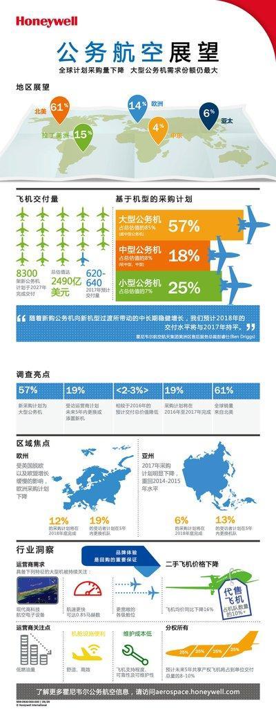 【信息图】霍尼韦尔第26期年度全球公务航空展望报告