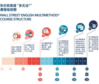 华尔街英语怎么样?多元法课程级别划分清晰