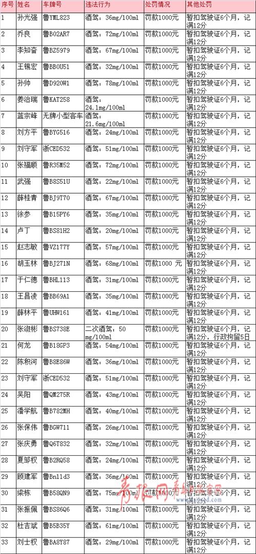 青岛交警2018年第2批曝光部分酒司机名单