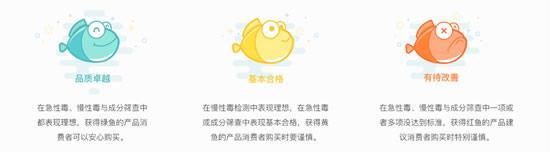 """绿鱼代表""""品质卓越"""",产品于急性、慢性毒物检测与及成分筛查中表现理想,"""