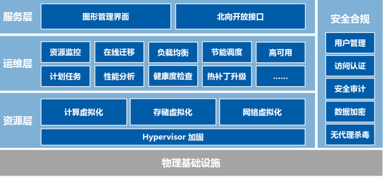 [图:InCloudSphere产品架构]