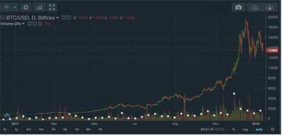 来源:Bitfinex