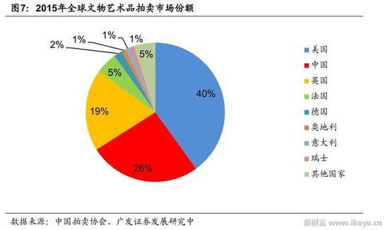 2)中国艺术品拍卖市场进入周期性调整