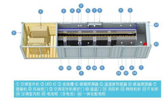 40英尺标准化集装箱数据中心内部结构系统