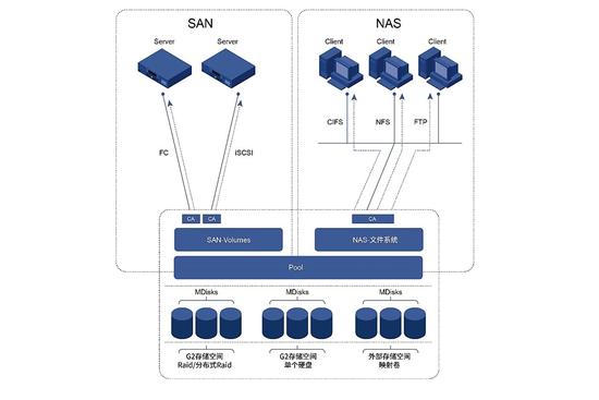 浪潮智能存储G2平台的SAN和NAS一体化智能融合