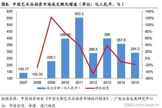 2。全球艺术品拍卖市场结构:以历代中国艺术品为主,平价拍品近一半