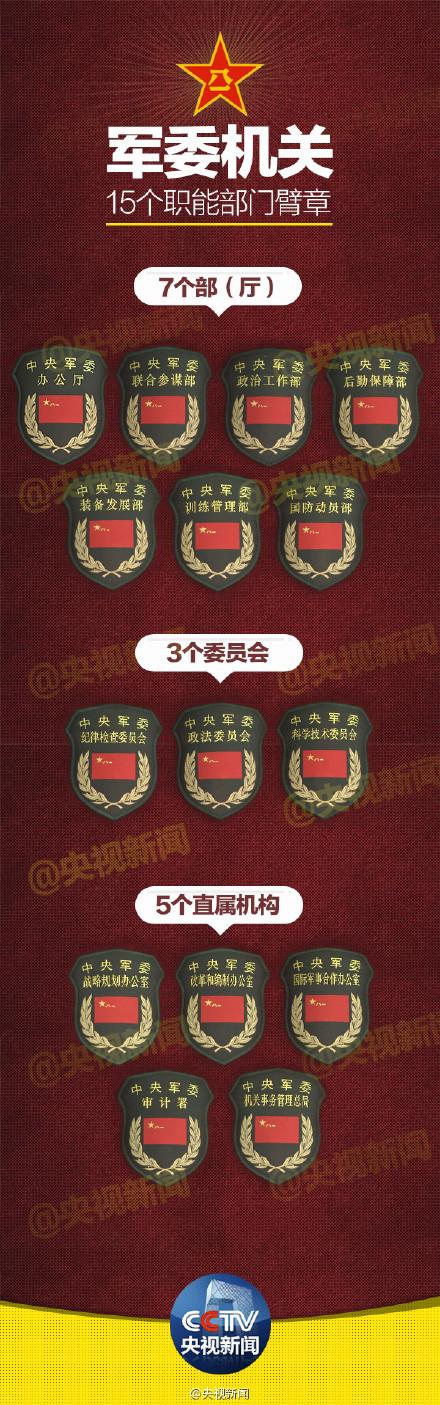 中国中央军委部门进行调整 改4总部为15职能部门