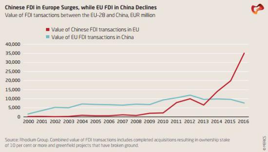 2016年中国对欧投资热度骤增 全年投资额达351亿欧元