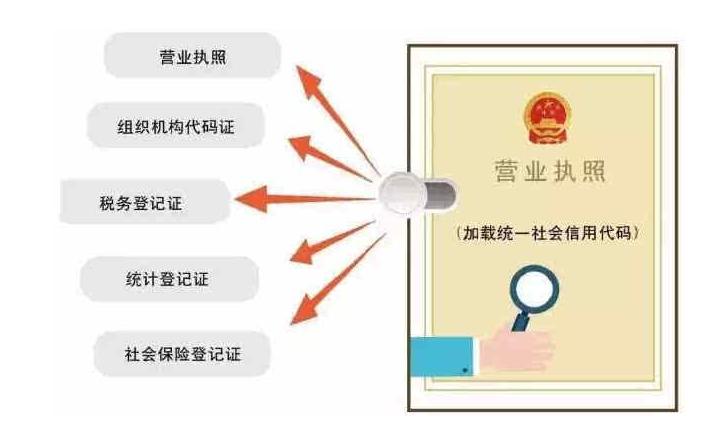 四川9月25日起全面实施多证合一改革