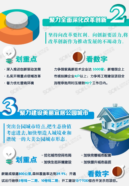 2019成都经济状况_成都市2011年一季度经济形势分析报告