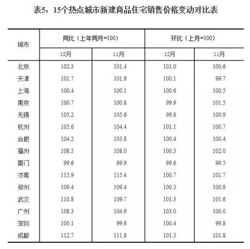 国家统计局:去年12月 成都一二手房价均小幅上涨