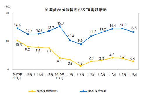国家统计局:住宅销售面积5个月来首次出现同比下降