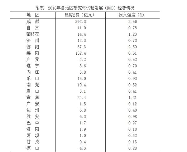 去年四川共投入研究与试验发展经费737.1亿元 排名全国第八