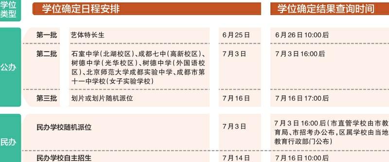 成都中心城区小升初学位确定25日开始 请及时查询结果