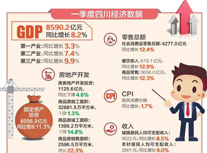 四川经济实现良好开局 一季度GDP同比增8.2%高于全国平均