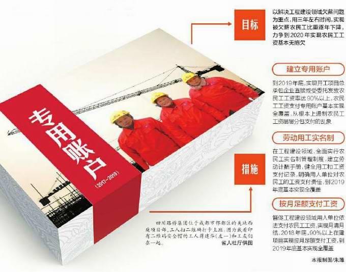 四川农民工欠薪案同比降28.5% 2020年实现工资基本无拖欠