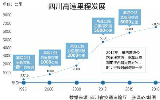 从数据看四川交通变迁 高速公路里程从零到全国第二
