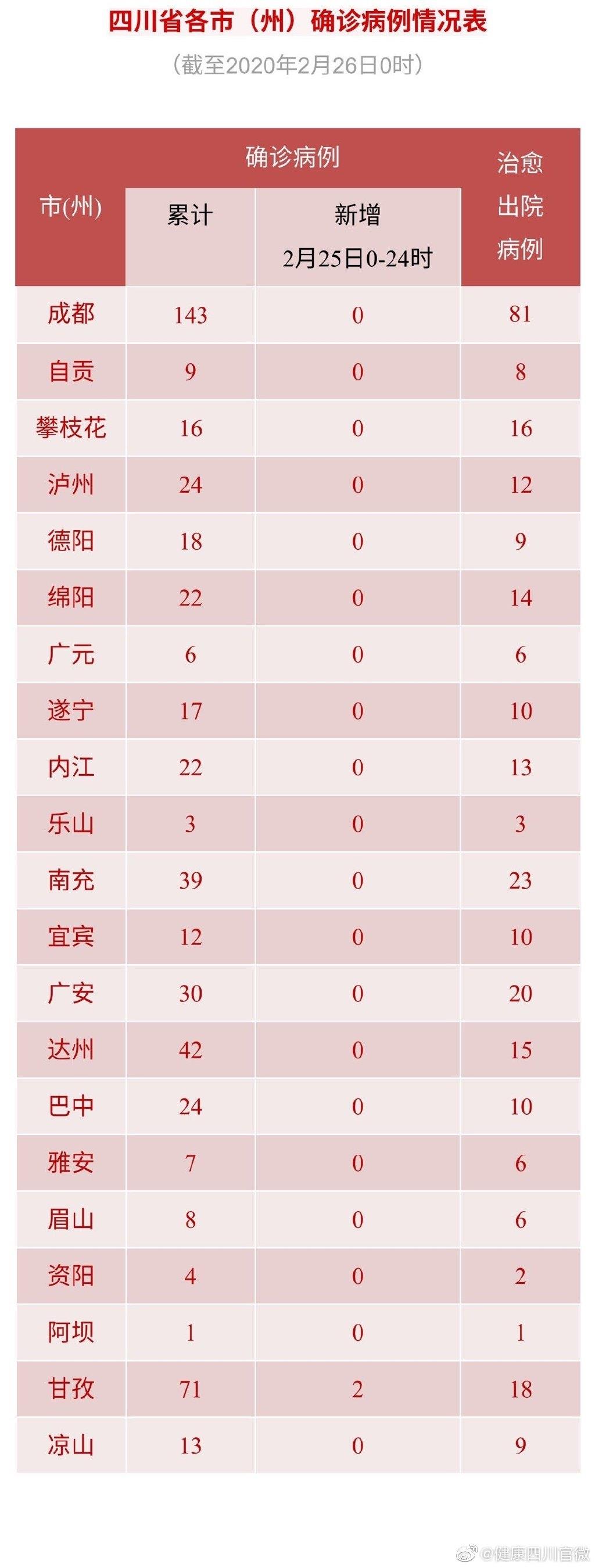 四川新增确诊病例2例 累计确诊531例 新增治愈出院14例