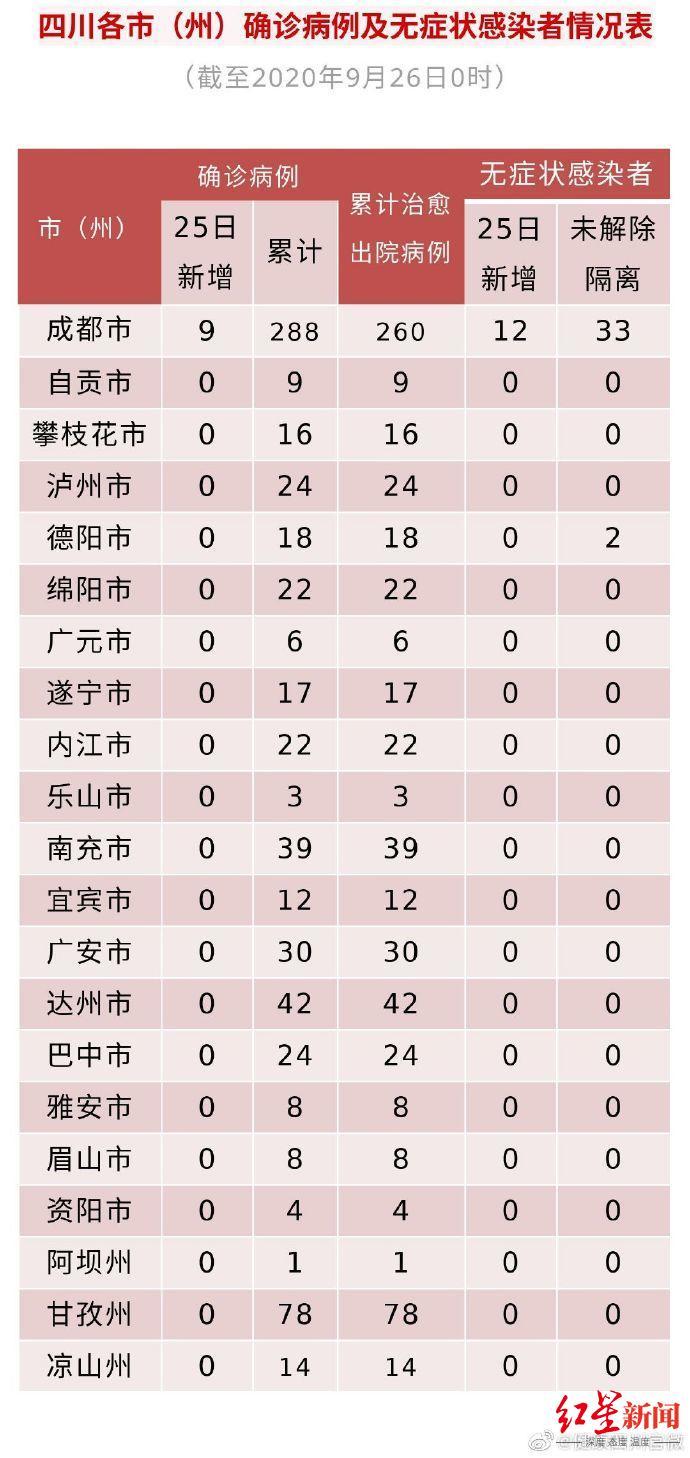 """四川昨日新增境外输入""""9+12"""" 来自这些国家"""