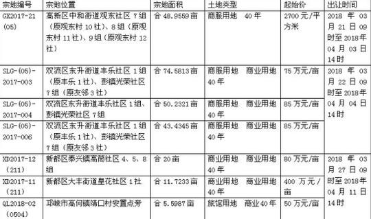 3月的最后10天迎来推地潮 成都有24宗1576亩要卖卖卖