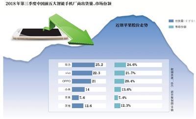 苹果部分iPhone机型降价千余元 能否挽救中国市场