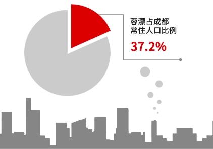 蓉漂大数据报告出炉 省外蓉漂来自重庆的最多