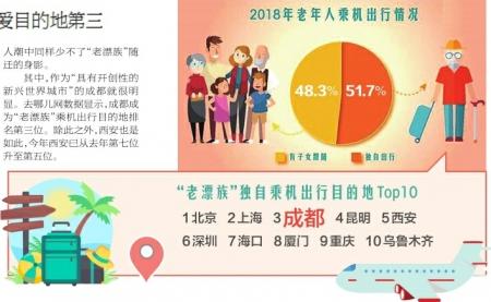 重阳节老年人乘机出行目的地 成都排第三