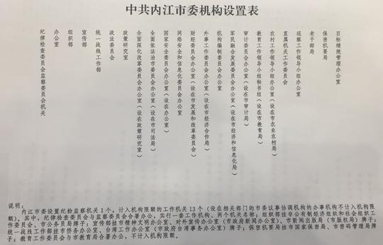 速看内江将新设哪些机关部门、哪些机构将不再保留