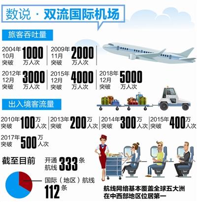 年旅客吞吐量破5000万人次 双流机场跻身全球5000万级机场俱乐