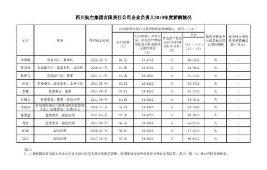 """四川晒出20家省属企业负责人""""工资条"""" 来看看他们的年薪是多"""