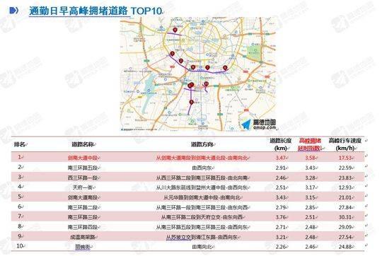 二季度城市交通报告:超高汽车保有量城市中成都健康指数排第
