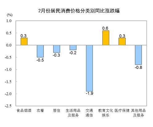 2021年2月份居民消費價格同比下降0.2%