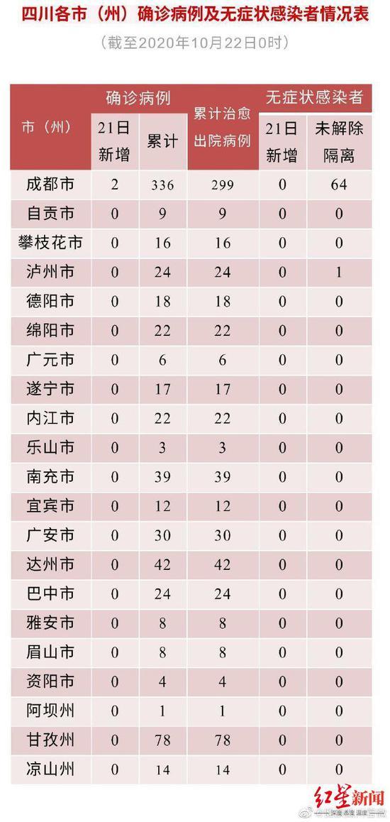 四川昨日新增境外输入确诊病例2例 无新增无症状感染者