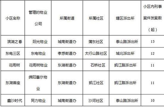 德阳发布2019年主城区平安指数