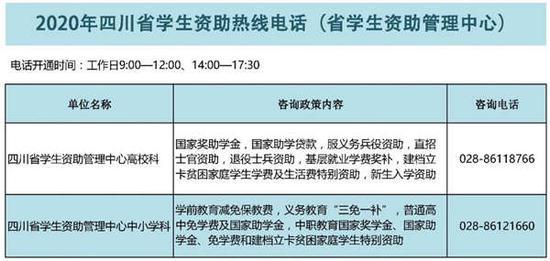 收藏!四川省开通市县、高校、中职校学生资助热线电话