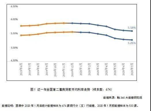 成都8月房贷利率悄然上涨 LPR到底值不值得转?