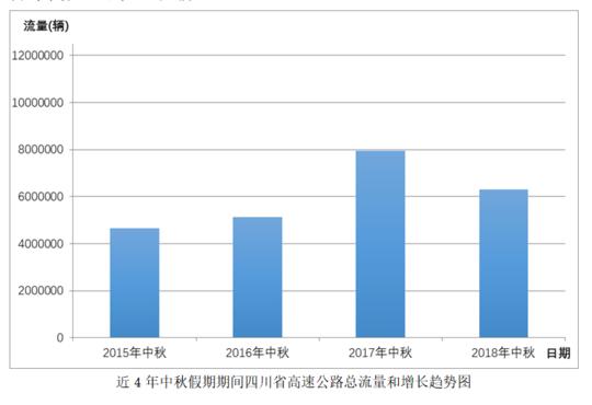 中秋假期四川高速预计车流630万辆次